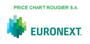 Price chart Rougier S.A.